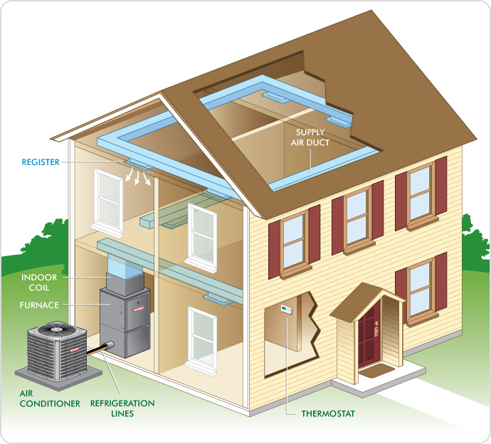 How Central AC Systems Work