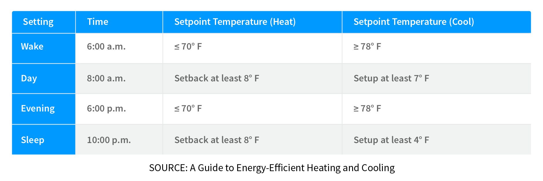 Programmable thermostat recommendations