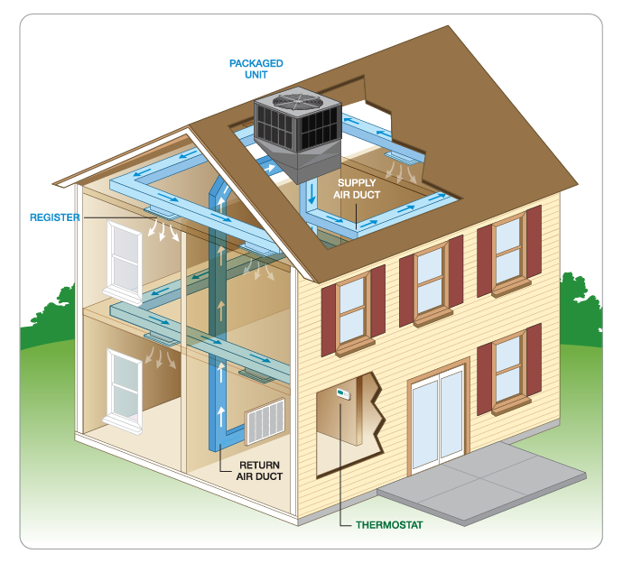 How a packaged system works for What is the best type of heating system for homes