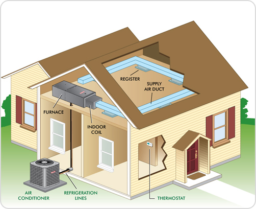 How Heating and cooling works