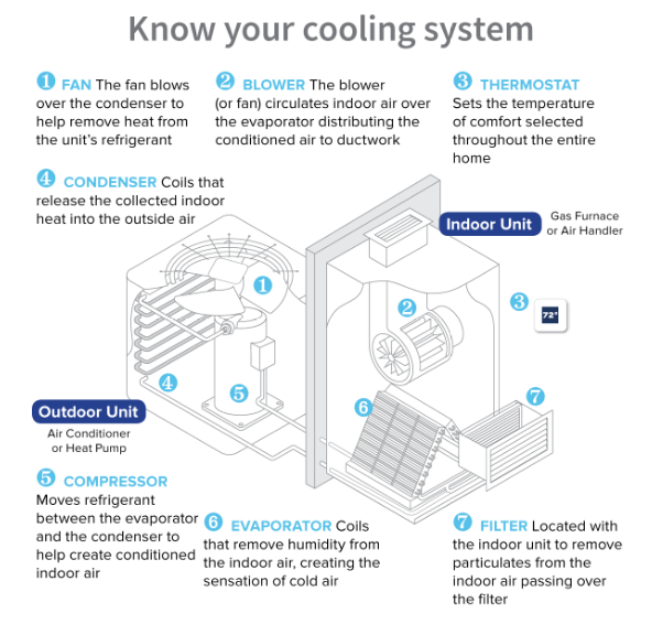Parts of an AC system